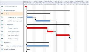 How Gantt Charts Simplify And Empower Project Management