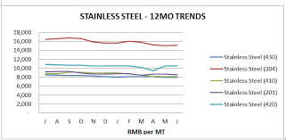 Asia Steel Price Chart Asia Manufacturing Cost Drivers Report Q2 2019 Apr May