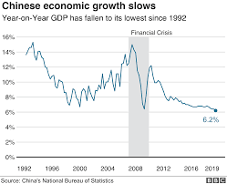 Us Economy Chart Since 2008 Chinas Economy Grows At Slowest Pace Since 1990s Bbc News