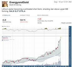 Lithium Etf Chart Heres Why You Should Be Watching Lithium Eggs And