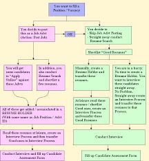 Job Search Process Flow Chart Www Indiarecruiter Net Presents Recruitment Process