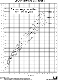 Youth Height Chart Toddler Boy Growth Chart Calculator Boys