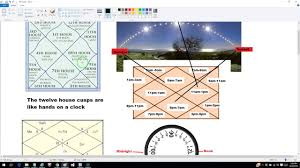 Cusp Chart Astrology Bahva And Cusp In Kp