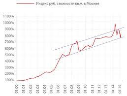 Развитие российского рынка стратегий опционов