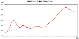 Hdb Resale Price Index Chart Price Of Resale Price Of Hdb