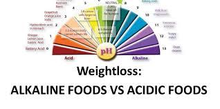 Acid Alkaline Food Chart Australia Weightloss Alkaline Foods Vs Acidic Foods The Lucy Rose