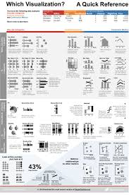Class Of Fit Chart Chart Chooser Based On Data Format Flowingdata
