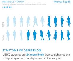 Mn Lgbq Student Survey Report | Justus Health Mn