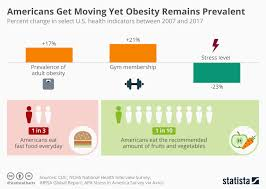 Chart Americans Get Moving Yet Obesity Remains Prevalent