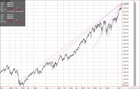 Nq 100 Futures Chart Do Nasdaq Lines Point To Price And Time International