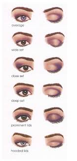 eyeshadow shading for diffe eye types how to apply eyeshadow eyeshadow tips eyeshadows