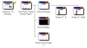 graphical site map on thumbnails to visit pages