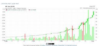 Bitcoin Euro Price Chart Bitcoin News Update Cotizacion Bitcoin Euro