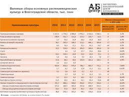 Сельское хозяйство Волгоградской области Производство семян подсолнечника в Волгоградской области В 2015 году в Волгоградской области произвели 731 1 тыс тонн семян подсолнечника 7 9% от всех