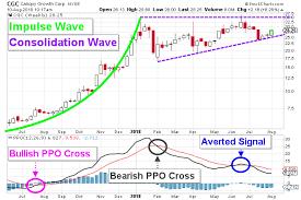 Cgc Stock Nyse Cgc Watch For These Major Indicators Btc