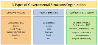 United States Government Flow Chart Local Government In India Flowchart Bedowntowndaytona Com