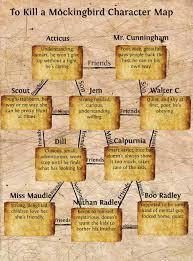 To Kill A Mockingbird Character Chart Tkam To Kill A Mockingbird Character Map Publish With