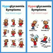 Hypoglycemia And Hyperglycemia Low Blood Sugar Symptoms