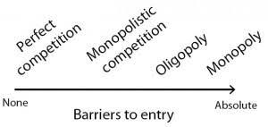 competition essay monopolistic competition essay