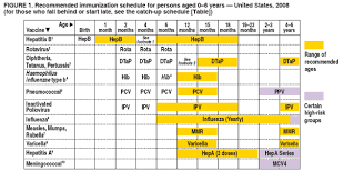 Immunization Age Chart Recommended Immunization Schedules For Persons Aged 0 18