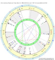 Birth Chart Annie Lacheroy Pisces Zodiac Sign Astrology