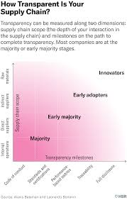 What Supply Chain Transparency Really Means