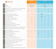 Plan Comparison Chart Office 365 Plans Comparison Chart Www Bedowntowndaytona Com