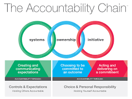 psp accountability based training and strengths assessments accountabilitychain