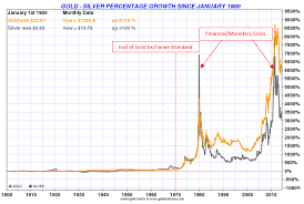 Silver Price Growth Chart Gold And Silver Long And Short Term Performance