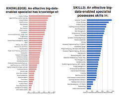Analytic Skill Analytical Thinking In The Workplace And The Classroom