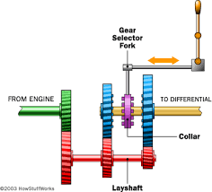 a very simple transmission howstuffworks gearbox diagram subaru at Gear Box Diagram