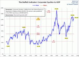 Buffett Indicator Chart Market Cap To Gdp The Buffett Valuation Indicator