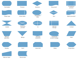 Javascript Flowcharts Html5 Diagrams Library Syncfusion