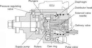 buyer's guide second gen cummins, 1998 5 02 Vp44 Wiring Diagram here is a vp44 injection pump diagram that shows what each part is bosch vp44 electronics wiring diagram