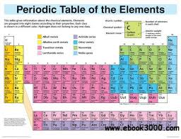 Periodic Table Of The Elements Cheap Chart Free Ebooks