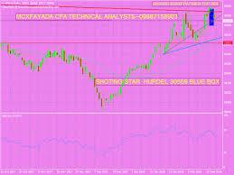 Gold Comex Market Investor Part 4