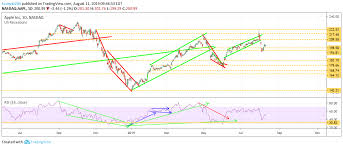 Stock Chart Bac 5 Stock Predictions Apple Amd Uber Bac Salesforce
