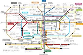 Digital Marketing Transit Map Gartner Digital Marketing