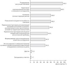 Корпоративная социальная ответственность российских компаний Столь же показателен анализ целей взаимодействия компаний респондентов с заинтересованными сторонами рис 14 позволяющий конкретизировать целеполагание