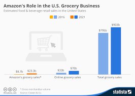 Amazon Book Charts Sales Uk Chart Amazons Role In The U S Grocery Business Statista