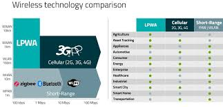 Lte Vs 4g Lte M And Nb Iot What To Know Before You Start Development