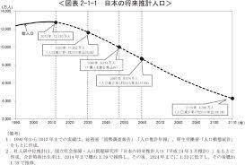 日本 の 総 人口