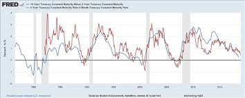 Why Does The Us Yield Curve Inversion Matter