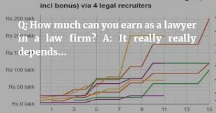 2016 Law Firm Salary Surveys Bonanza Find Out If Youre