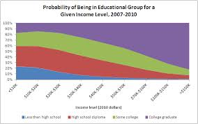 College Degree Chart The Power Of A College Degree 2 Awesome Clip And Save