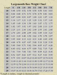 Largemouth Bass Age Chart Bass Length To Weight Chart