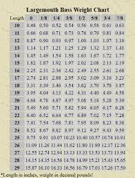 Bass Conversion Chart Bass Length To Weight Chart