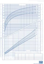 Boy Growth Chart Birth To 36 Month Birth To 36 Months Boys Head Circumberence For Birth To 36