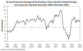 Charts December 2010 Chart Producer Prices By Month Since December 2001