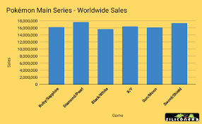 Pokémon Sword/Shield Have Officially Outsold Every 3DS Pokémon Game